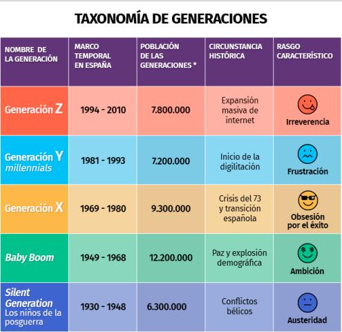 img_econcejo_20180408-170423_imagenes_lv_terceros_taxonomia_generaciones_grafico-kEk--656x701@LaVanguardia-Web